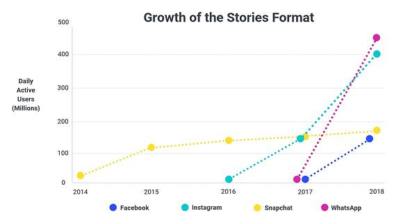 growth of stories chart